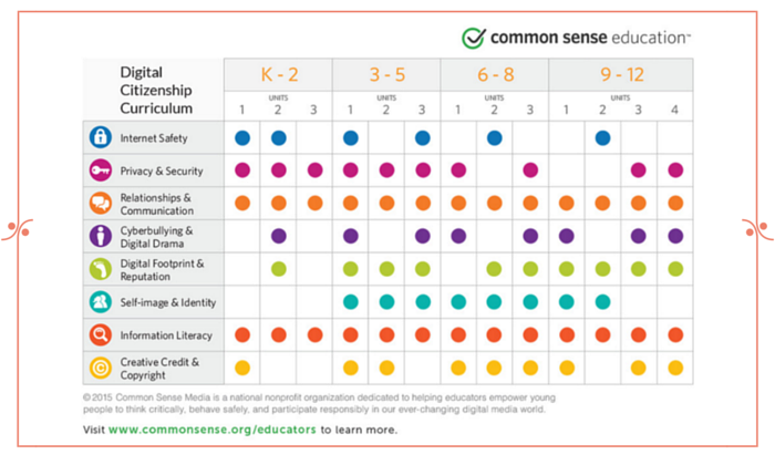 Common Sense Media: A Fantastic Teacher Tool