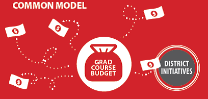 Common Budget Model for Grad Courses