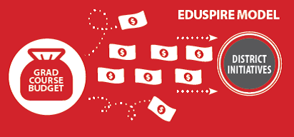 Eduspire Budget Model for Grad Courses